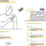 Сколько налогов на самом деле платит россиянин (На примере москвича)