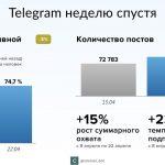 Блокировка мессенджера Телеграм — итоги за неделю.